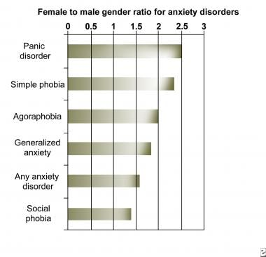 the anatomy of anxiety diagram earthquake epicenter disorders background pathophysiology chart showing female to male sex rati