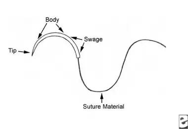 Suturing Techniques Periprocedural Care: Equipment