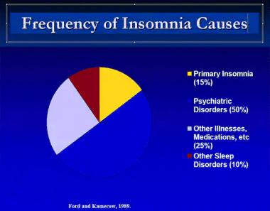 insomnia practice essentials background