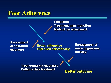 Adherence Psychiatric Disorders and HIV