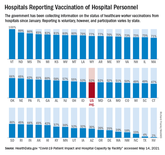 Disturbing Number of Hospital Workers Still Unvaccinated 2