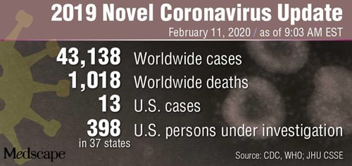 CDC Confirms 13th Case of Coronavirus in US