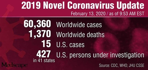 Two New Novel Coronavirus Cases Among Quarantined US Patients