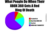 What People Do When Their Xbox 360 Gets A Red Ring Of ...