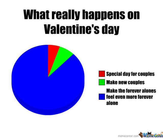 What Valentines Day Is Really About