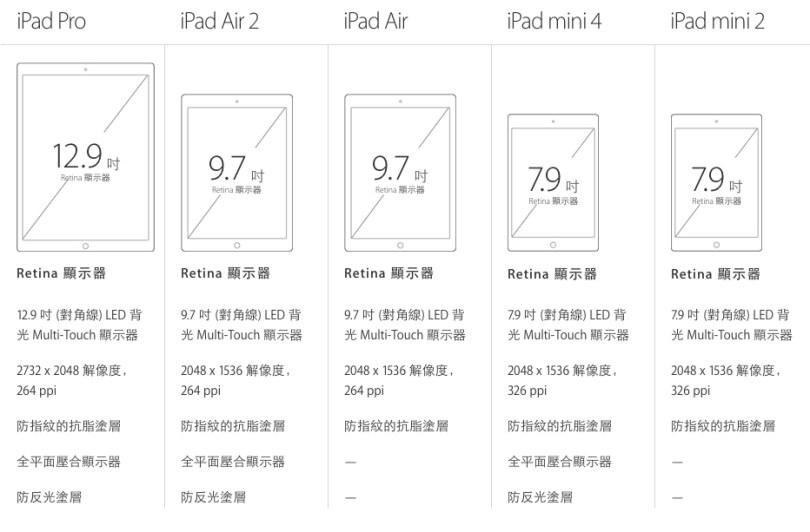 iPad mini4