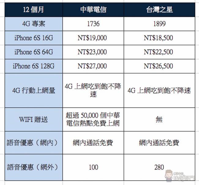 Apple iPhone 6S 電信資費