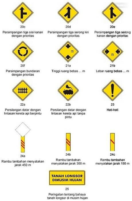 Rambu Rambu Lalu Lintas Dan Penjelasannya : rambu, lintas, penjelasannya, Jangan, Lupakan, Mengenal, Lambang, Rambu, Lintas, Jalan, Beserta, Maknanya