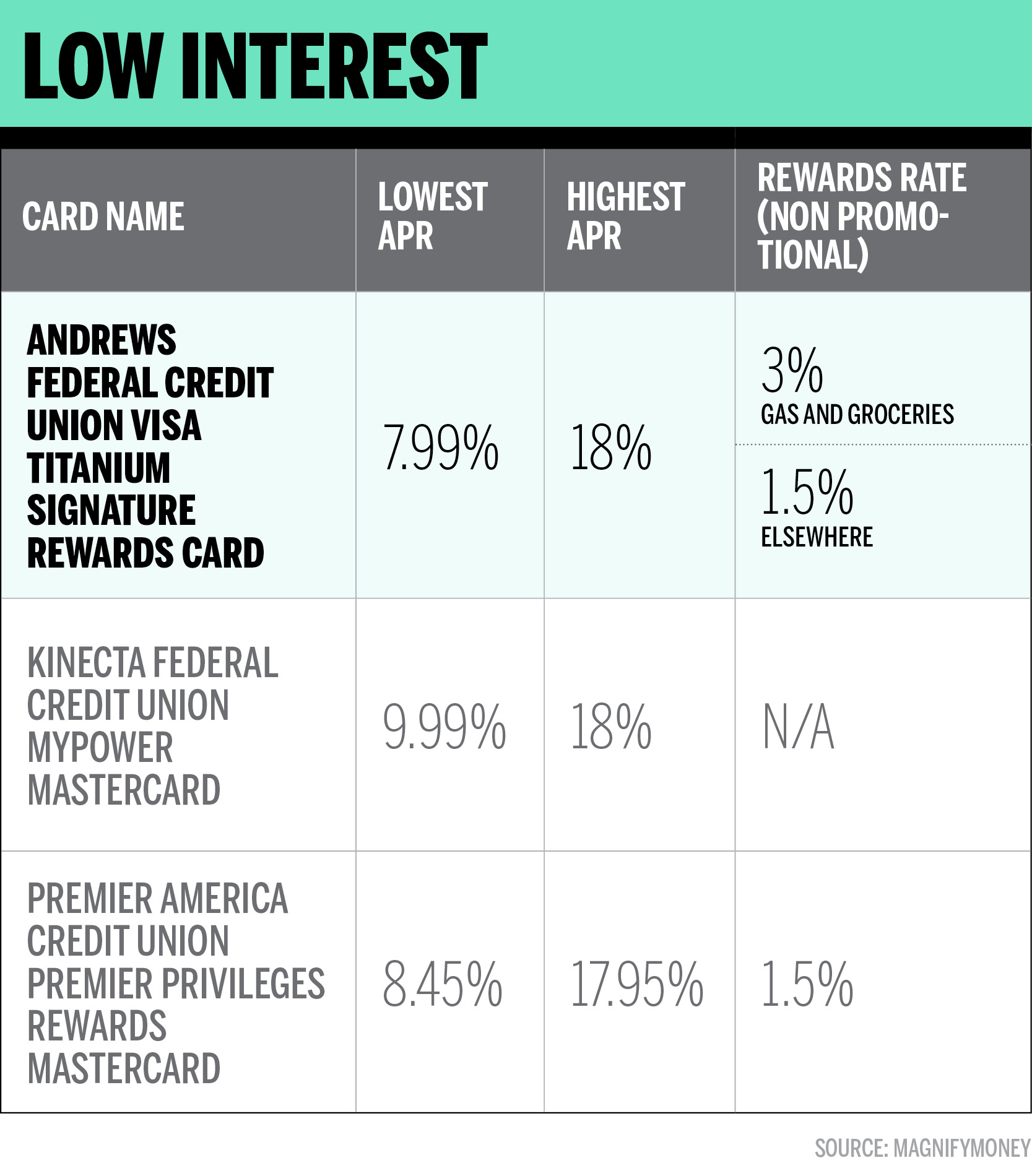 With no interest for up to 21 months, these 0% cards can take the stress out of the budget. This Is The Best Low Interest Rate Credit Card For 2019 Money