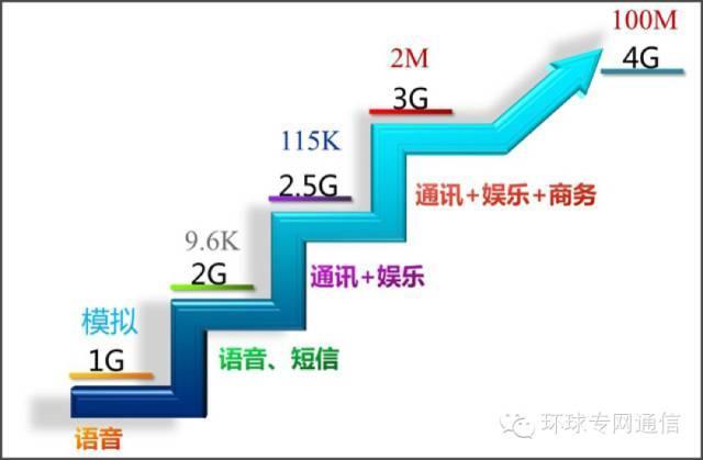 1G--2G--3G--4G--5G-搜狐