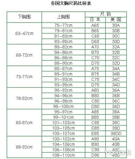 胸部尺寸對照表展示 教你乳房罩杯的計算方法