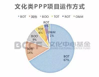 當PPP遇上文化產業 | 看BOT、BOO、TOT、ROT 哪種模式更好用?