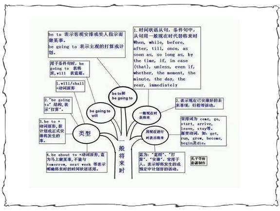 初高中英語語法:40張結構圖,1節課學完6年知識-搜狐教育