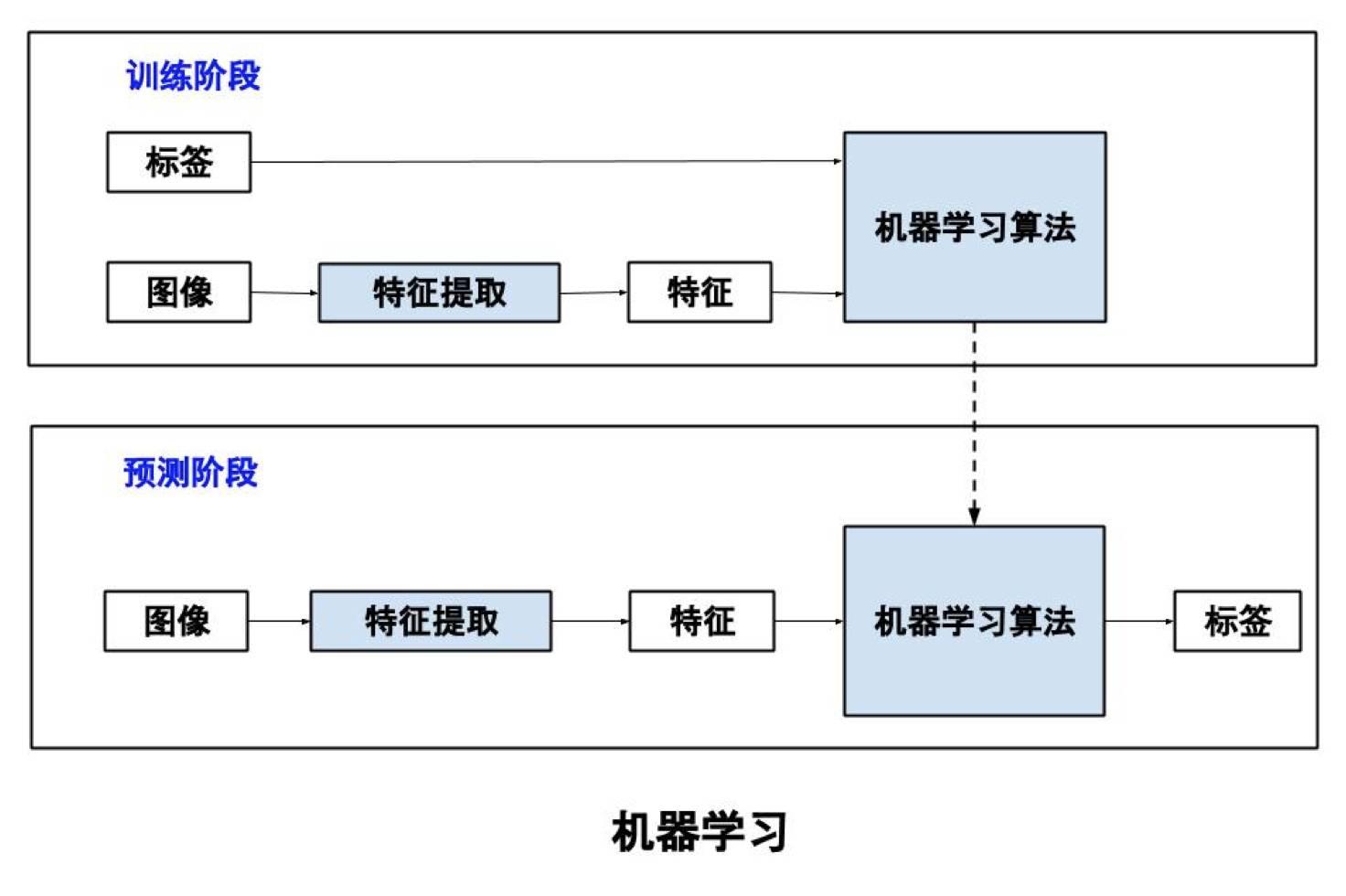 """技術丨""""深度學習""""八大開源框架之一TensorFlow - 微信公眾平臺精彩內容 - 微信邦"""