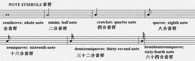 圖解+音標!五線譜相關英文術語
