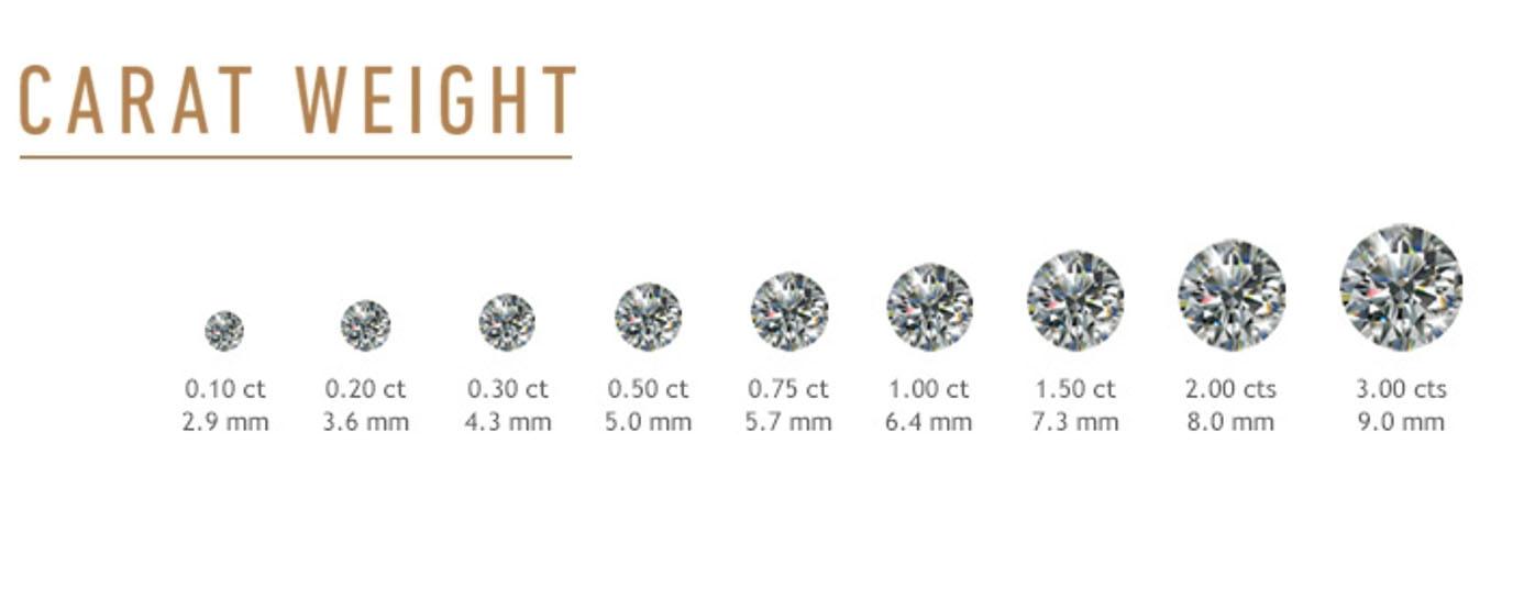 鑽石克拉價格分析。30分、50分、1克拉行情差多少 - 鑽戒太太