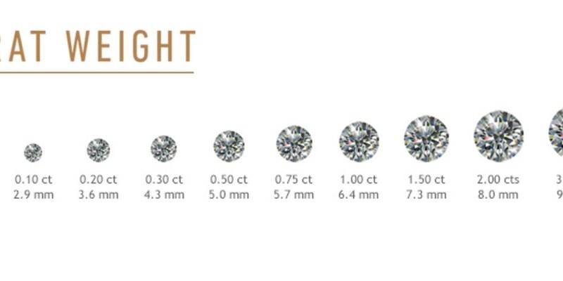 鑽石克拉價格分析,30分、50分、1克拉行情差多少