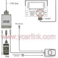 Stereo Mini Plug Wiring Diagram Subaru Forester Parts Yatour Ipod Car Adapter Yt-m05 - Bluetooth Ipad/iphone Integration Kit Mp3 Player
