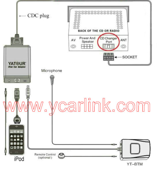 sony cd player wiring diagram open source yatour ipod car adapter yt-m05 - bluetooth ipad/iphone integration kit mp3