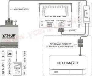 USB car stereo adapterHonda Acura Yatour Digital CD Changer