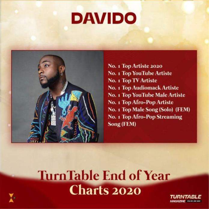 Davido Named Number 1 Artist Of Year, Leads In Eight Categories, turntable charts