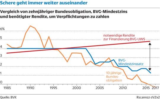 Vergleich zehnjähriger Bundesobligationen, BVG-Mindestzins und benötiger Rendite, um Verpflichtungen zu zahlen