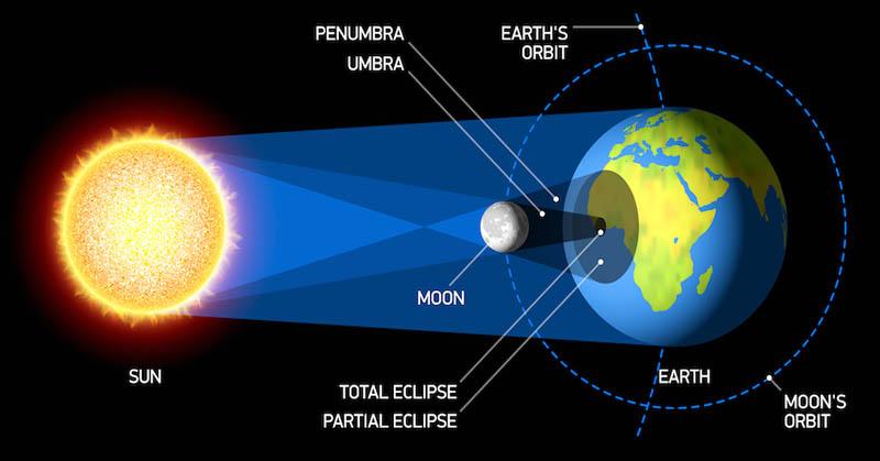 Apa Sih yang Menyebabkan Gerhana Matahari Total  Okezone