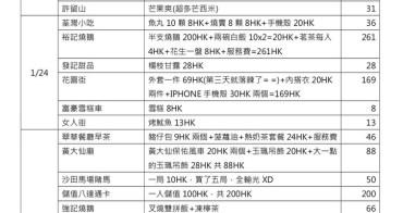 香港自由行。香港自由行花費一覽表大公開~去香港要換多少港幣才夠?