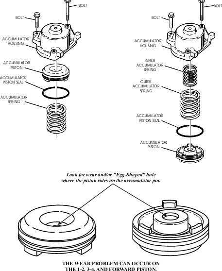 4l60e Transmission Clutch Diagram, 4l60e, Free Engine