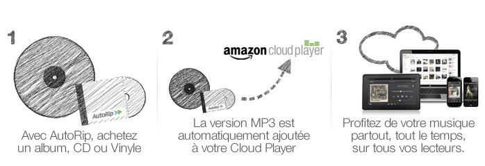 Amazon ouvre AutoRip en France [unpetitpastoutça...]