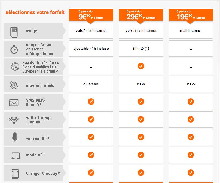 Orange forfaits Smart Pro : des forfaits plus cool ?