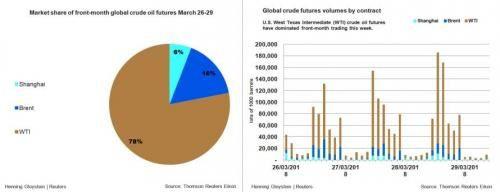 Sans précédent : la Chine va payer ses importations de pétrole en yuan dans un coup majeur contre le dollar (Zero Hedge)