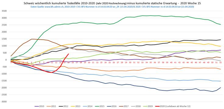 Décès cumulés par rapport à la valeur attendue, de 2010 à 2020 (BFS)