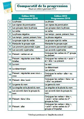 Réussir Son Entrée En Grammaire Ce1 Ce2 : réussir, entrée, grammaire, Réussir, Entrée, Grammaire, Programmes, (édition, 2019), Programmation, Comparatifs..., écoles