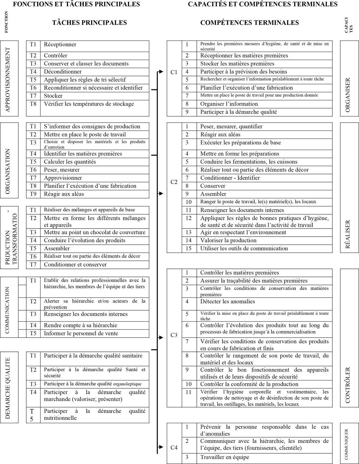 Cap Patissier Candidat Libre : patissier, candidat, libre, Programme, Pâtissier, Détail, Spécial, Candidat, Libre, Folle, Aventure, Mélanie