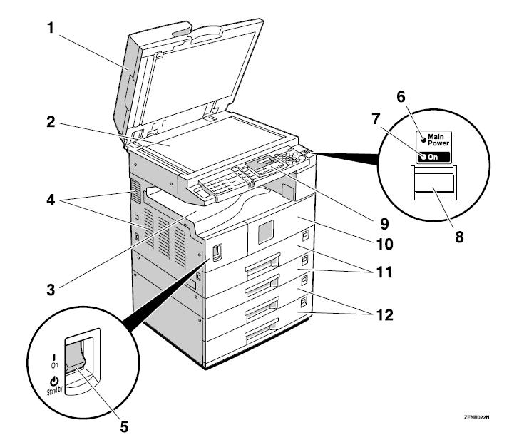 description et composants ricoh aficio 1022/1027/1032