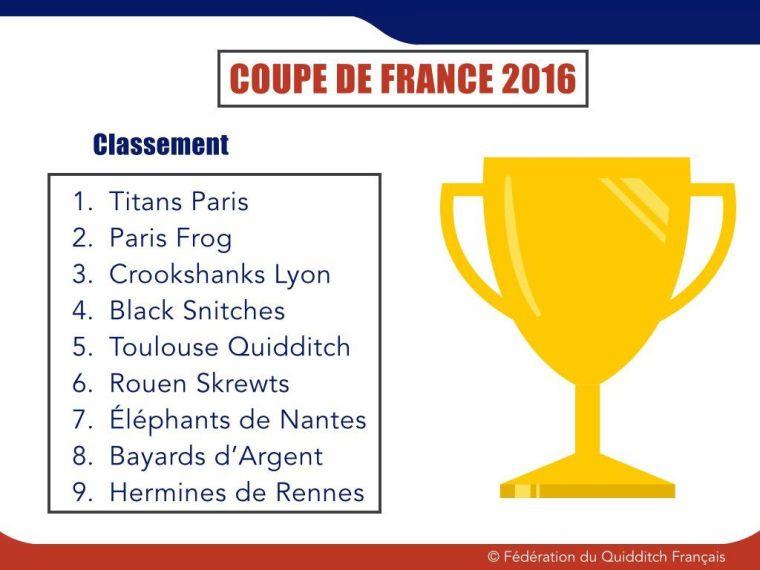 Balade Littéraire #18 : Coupe de France de Quidditch 2016