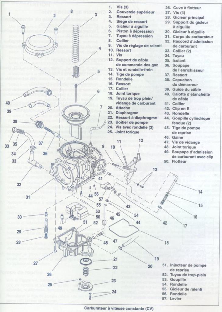 Harley Davidson 883 carbu : réglage du ralenti et de la