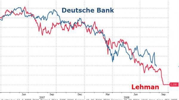 """Résultat de recherche d'images pour """"deutsche bank krach"""""""