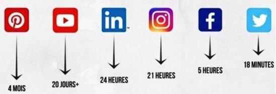 réseau sociaux
