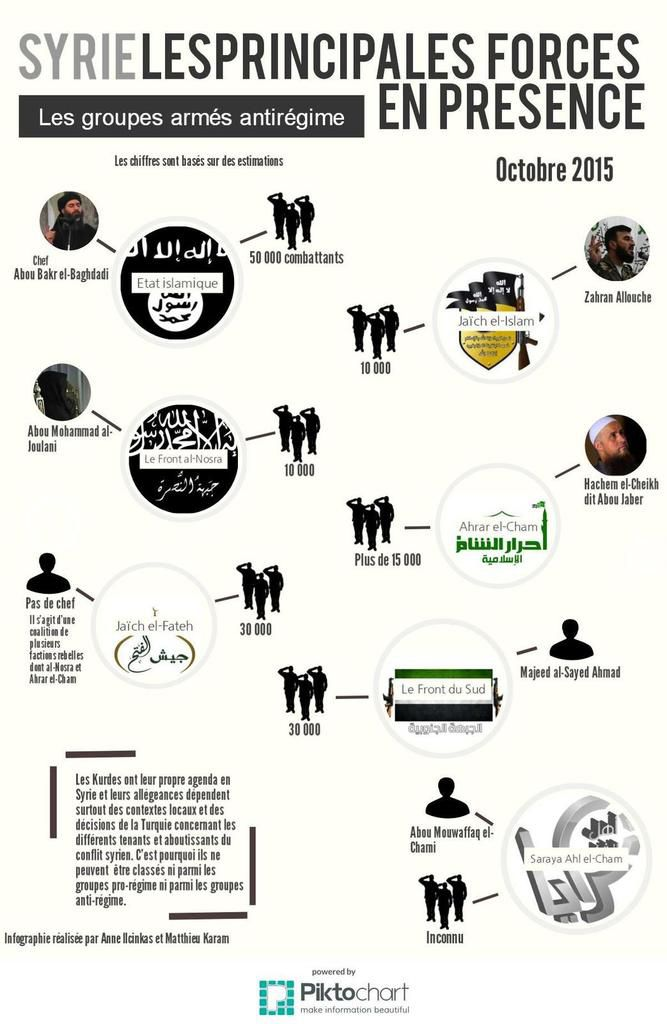 Syrie - le vrai état des forces sur le terrain