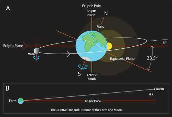 La Lune : Une construction artificielle parfaite