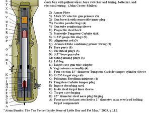 """Comme nous pouvons le constater sur ces deux représentations de la bombe atomique """"Little boy"""", l'intérieur est constitué d'un tube dans lequel un projectile est envoyé sur sa cible. Un élément qu'il serait donc à priori possible de camoufler sous une forme moins révélatrice. Comme dans une caméra verticale par exemple."""