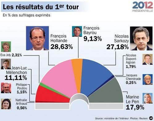 Resultats2012