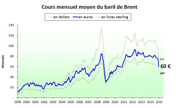 Prix-du-baril-en-euro-et-en-dollar---2014.12.png