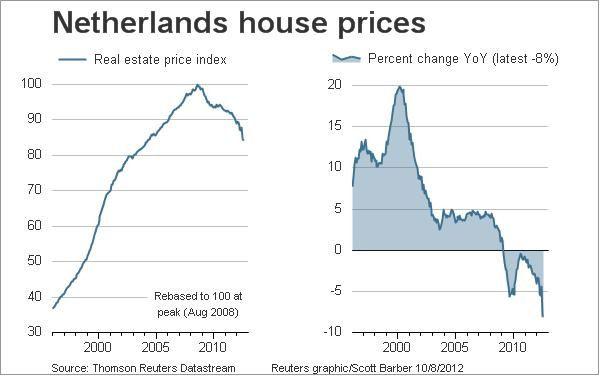 https://i0.wp.com/img.over-blog.com/600x376/1/68/76/76/Immobilier/20121008-Netherlands-house-prices.jpg