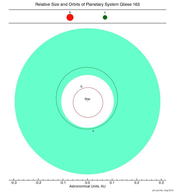 HEC Orbits Gliese163
