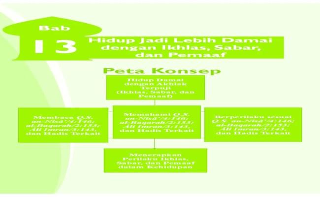 Jawaban Pai Kelas 9 Halaman 153 156 Bab 7 Pendidikan Agama Islam Dan Budi Pekerti Kelas 7 Buku Contoh Kumpulan