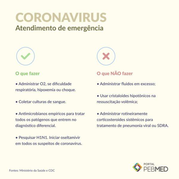 Coronavírus: como identificar possíveis casos no Brasil? - PEBMED
