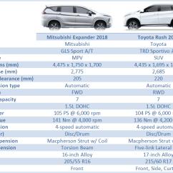 Xpander Vs Grand New Avanza 1.5 G Limited Mitsubishi Toyota Rush Your Vote Overview
